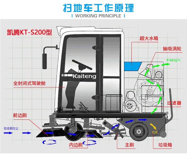 凯腾全封闭驾驶式扫地车清扫原理图